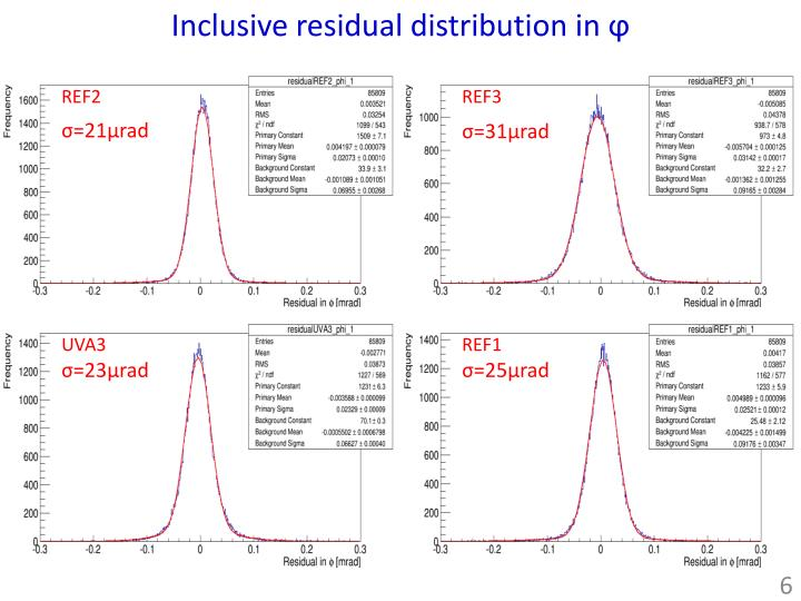 Inclusive residual distribution in