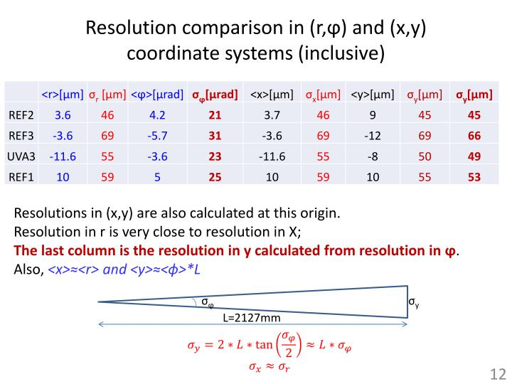 Resolution comparison in (r,