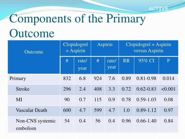 Components of the Primary Outcome