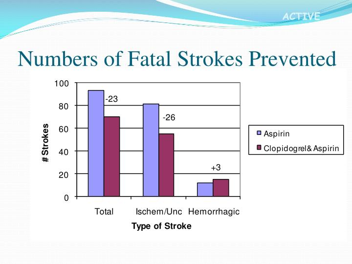 Numbers of Fatal Strokes Prevented