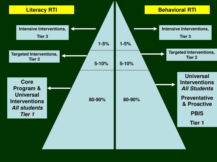 Literacy RTI