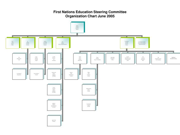 first nations education steering committee organization chart june 2005 n.