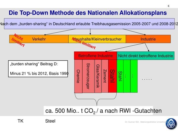 Die Top-Down Methode des Nationalen Allokationsplans