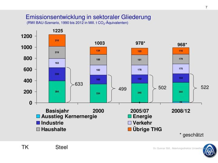 Emissionsentwicklung in sektoraler Gliederung