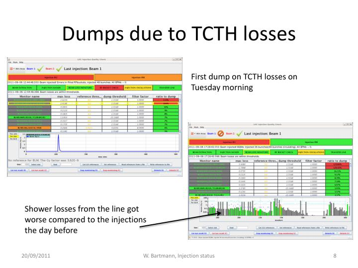 Dumps due to TCTH losses