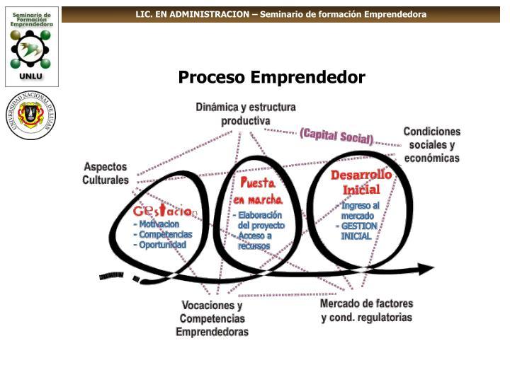 LIC. EN ADMINISTRACION – Seminario de formación Emprendedora