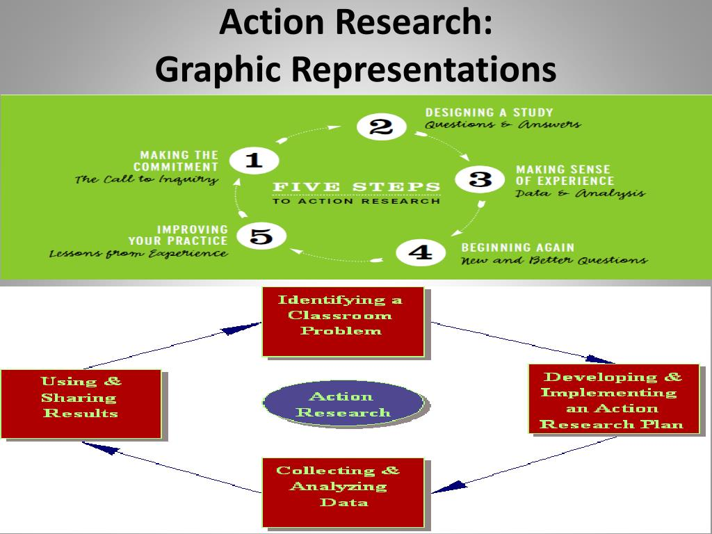 PPT - Action Research: For Both Teacher and Student PowerPoint Presentation  - ID:6114810
