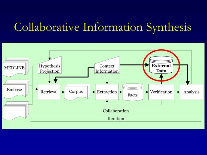 Collaborative Information Synthesis