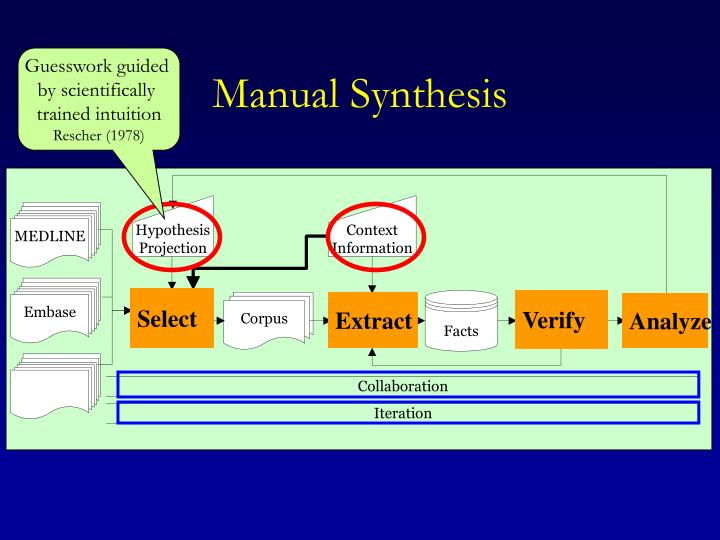 Manual synthesis