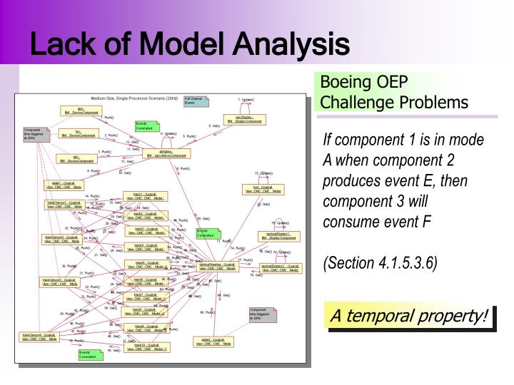 Lack of Model Analysis