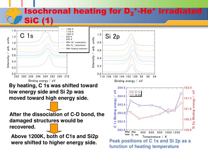 Isochronal heating for D
