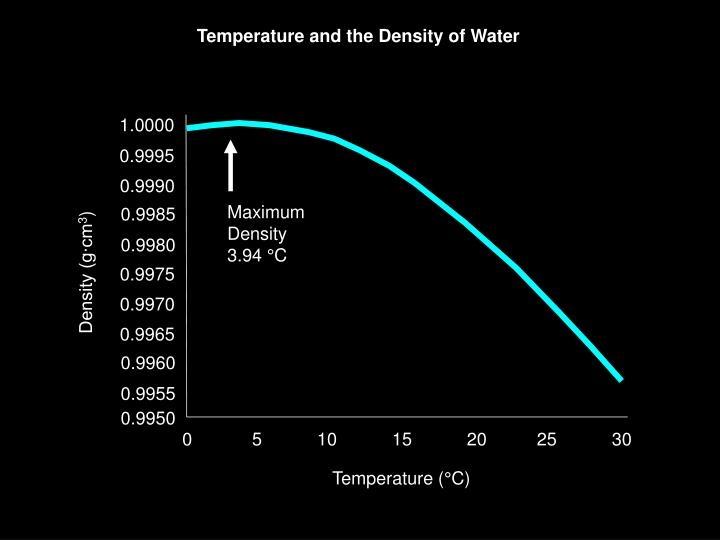 Temperature and the Density of Water