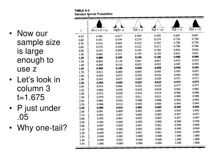 Now our sample size is large enough to use z