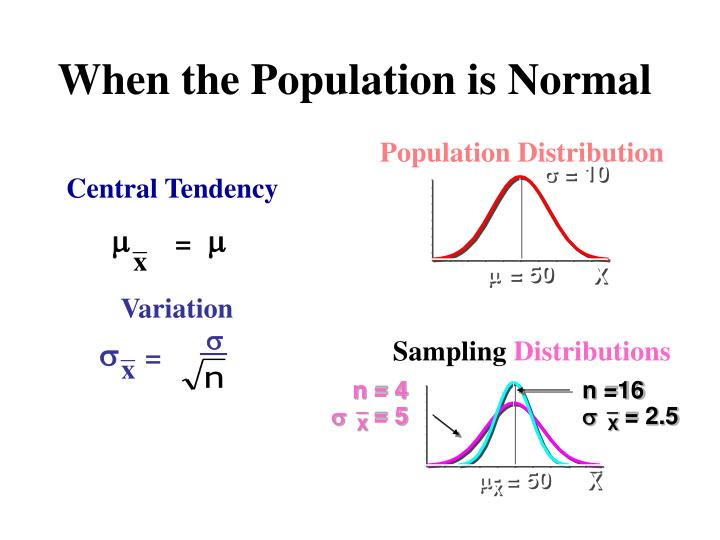When the Population is Normal