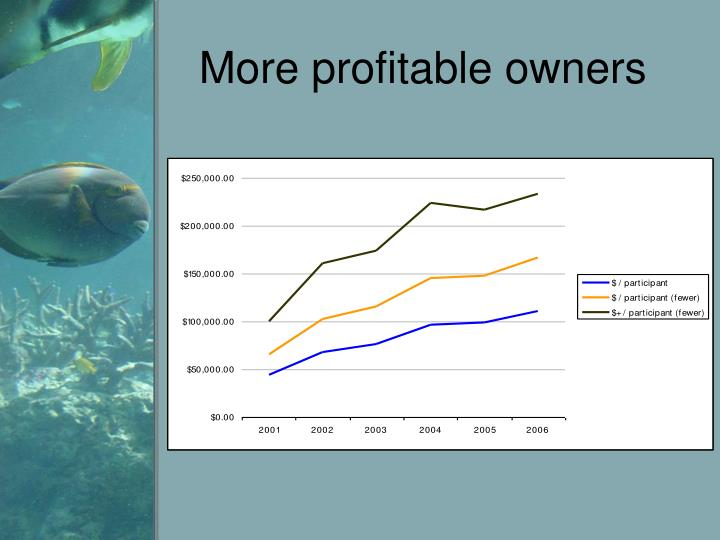 More profitable owners