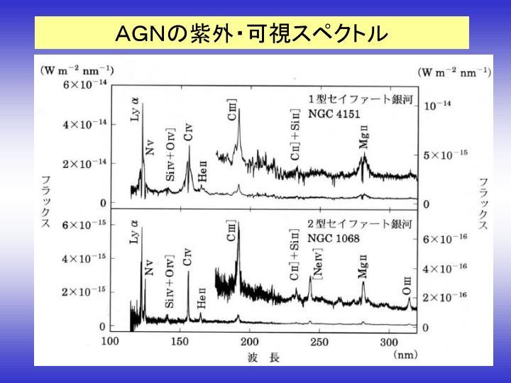 AGNの紫外・可視スペクトル