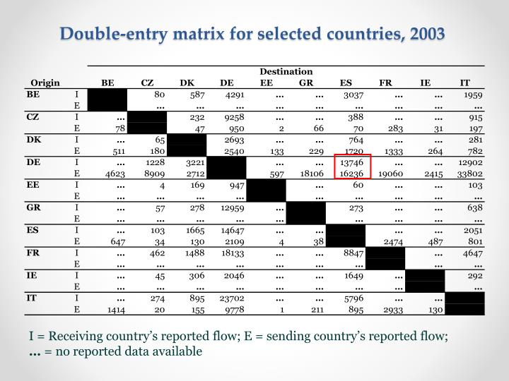 Double entry matrix for selected countries 20031