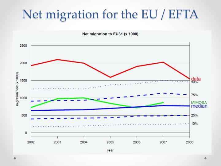 Net migration for the EU / EFTA