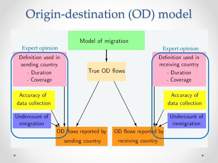 Origin-destination (OD) model