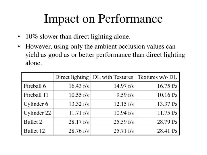 Impact on Performance