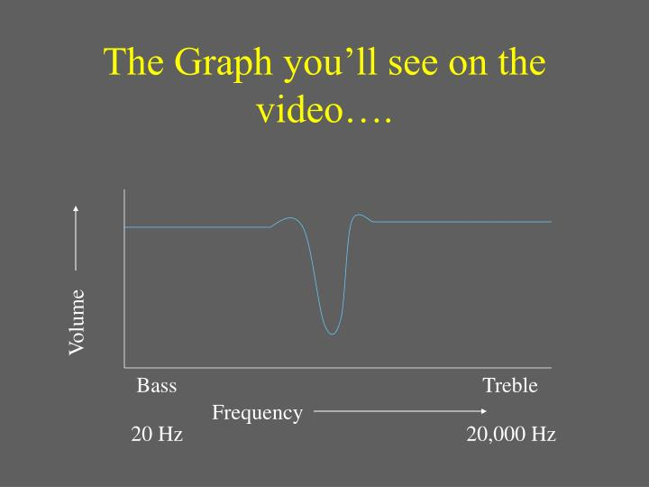 The Graph you'll see on the video….