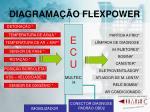 diagrama o flexpower