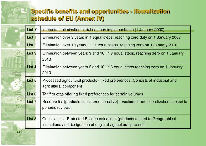 Specific benefits and opportunities - liberalization schedule of EU (Annex IV)