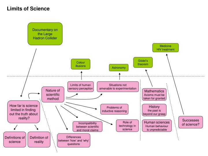 Limits of Science