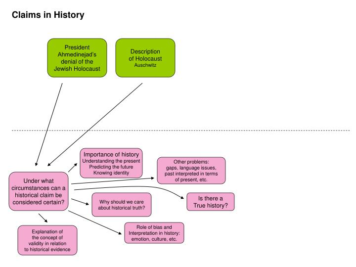Claims in History