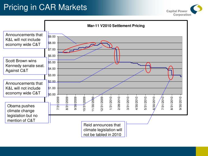 Pricing in CAR Markets
