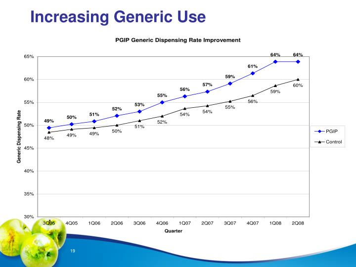 Increasing Generic Use