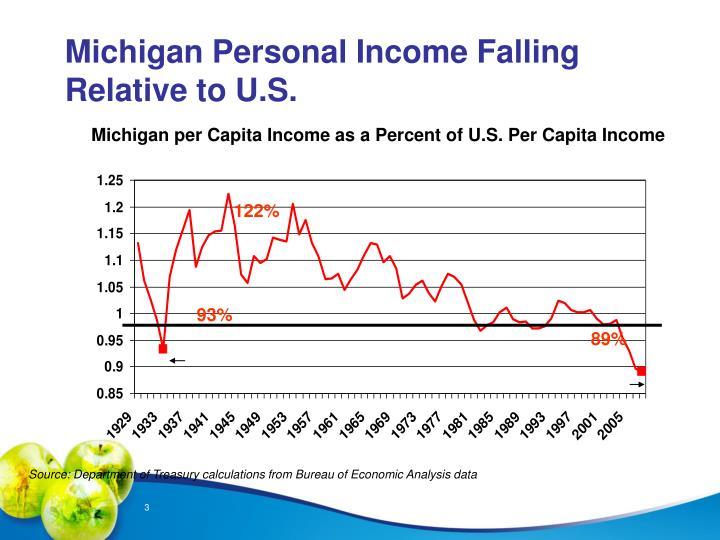 Michigan personal income falling relative to u s