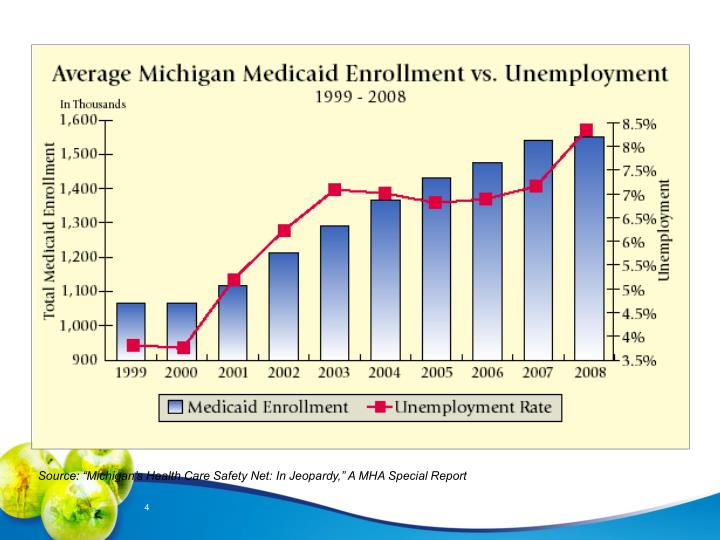 """Source: """"Michigan's Health Care Safety Net: In Jeopardy,"""" A MHA Special Report"""