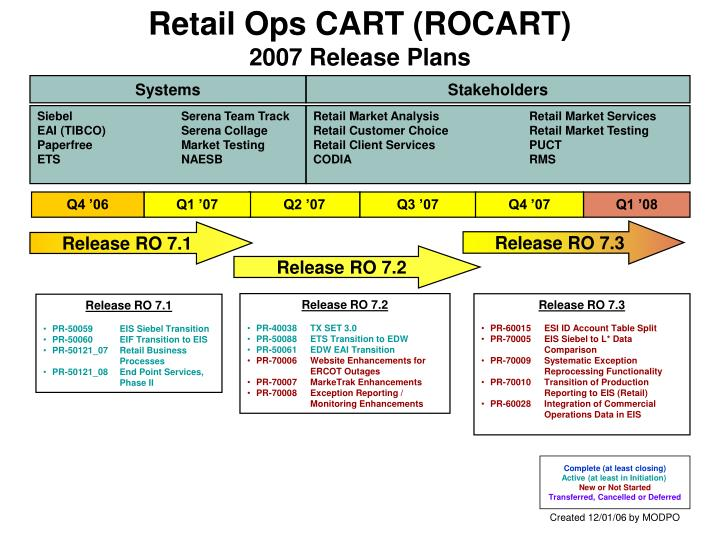 retail ops cart rocart 2007 release plans n.