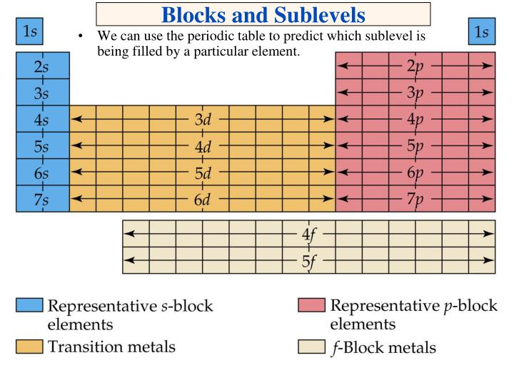 We can use the periodic table to predict which sublevel is being filled by a particular element.