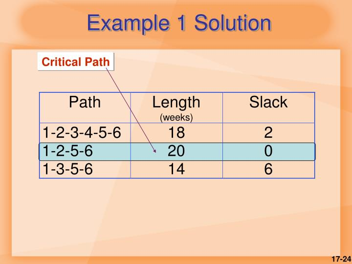 Example 1 Solution