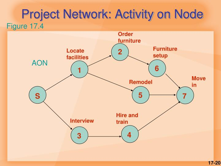Project Network: Activity on Node