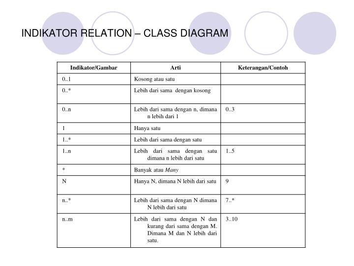 Ppt class diagram uml powerpoint presentation id6120110 indikator relation class diagram ccuart Gallery