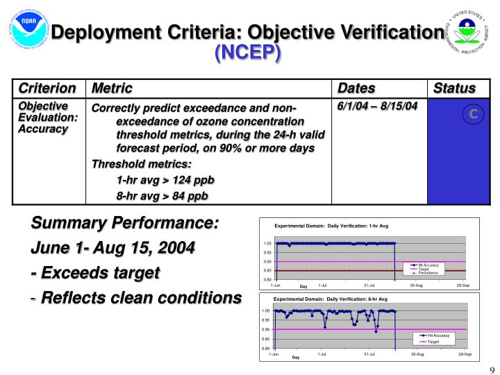 Deployment Criteria: Objective Verification