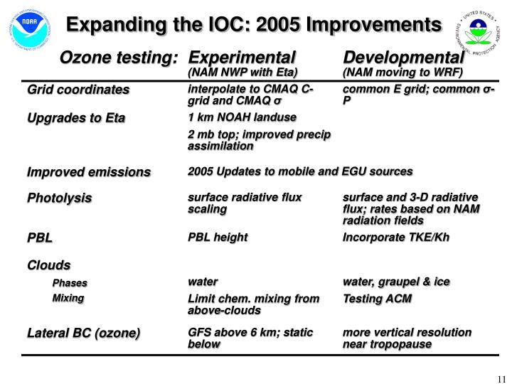 Expanding the IOC: 2005 Improvements