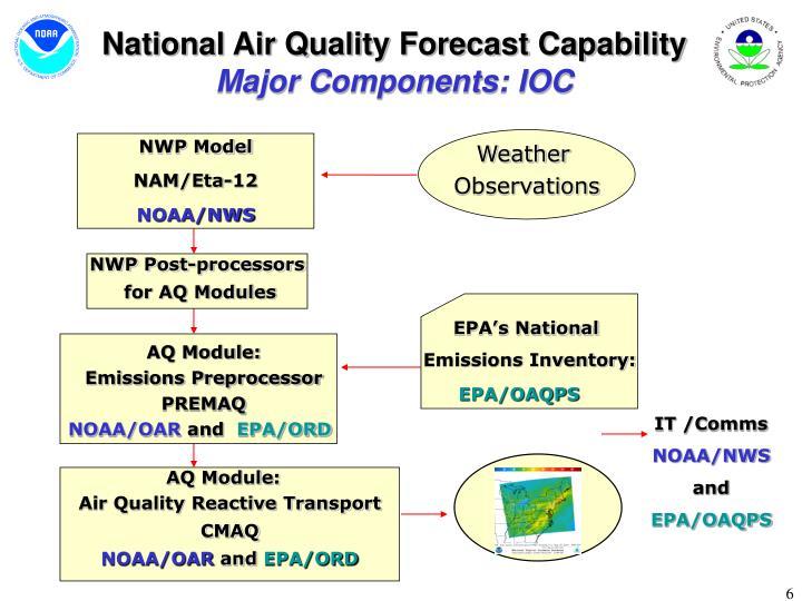 National Air Quality Forecast Capability