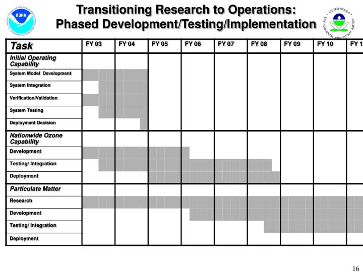 Transitioning Research to Operations: