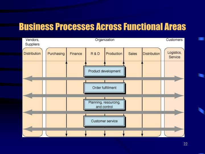Business Processes Across Functional Areas