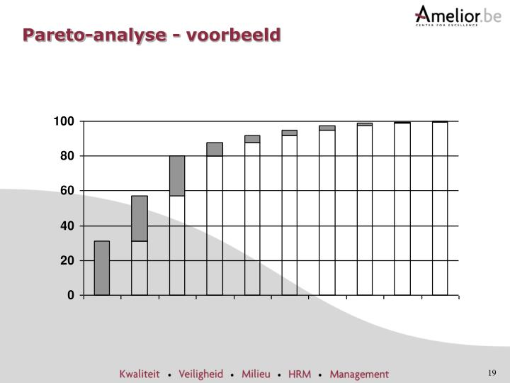 Ppt itil powerpoint presentation id6121579 pareto analyse voorbeeld ccuart Image collections
