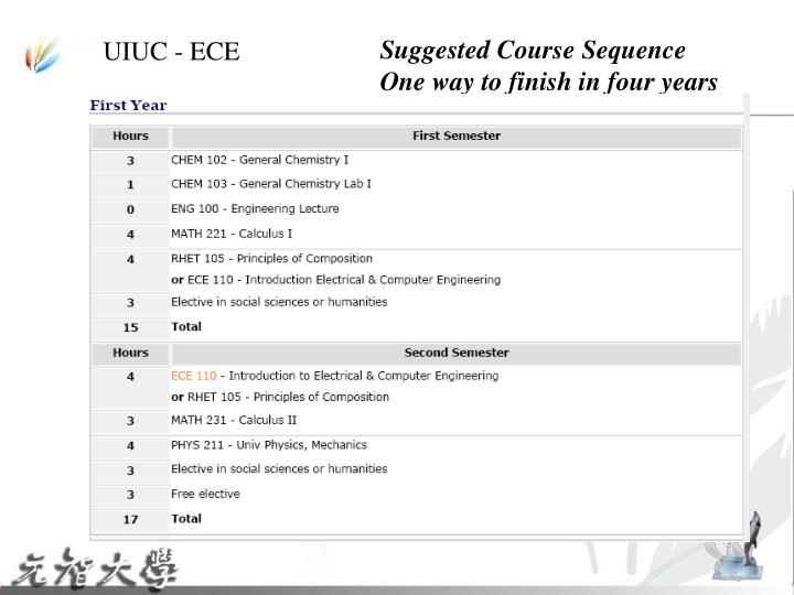 Suggested Course Sequence