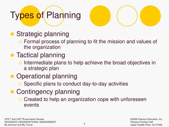 Importance of planning: it's features, limitations, process and types.
