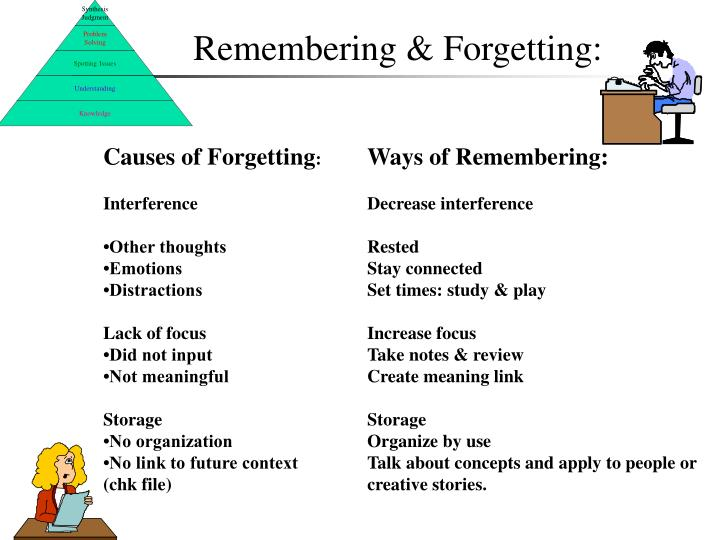 Remembering & Forgetting: