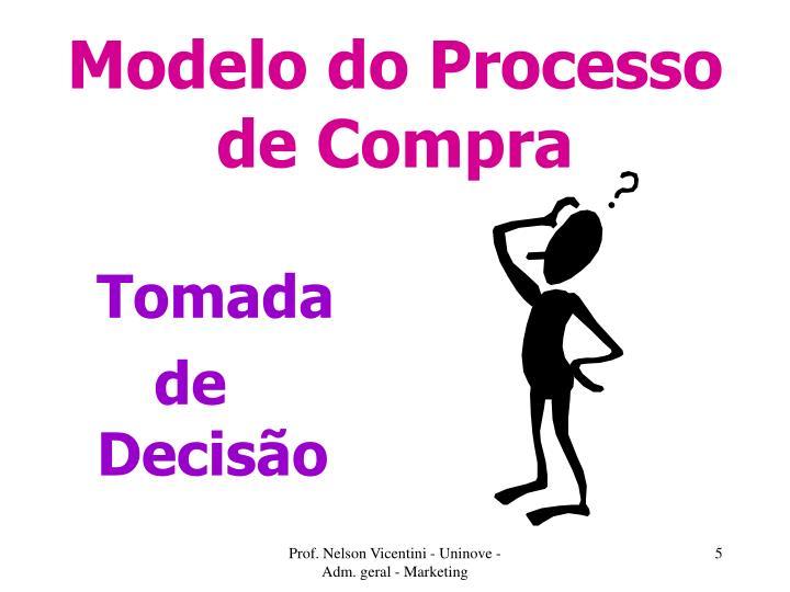 Modelo do Processo de Compra