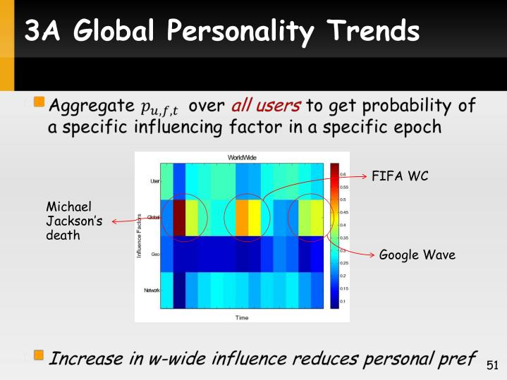3A Global Personality Trends