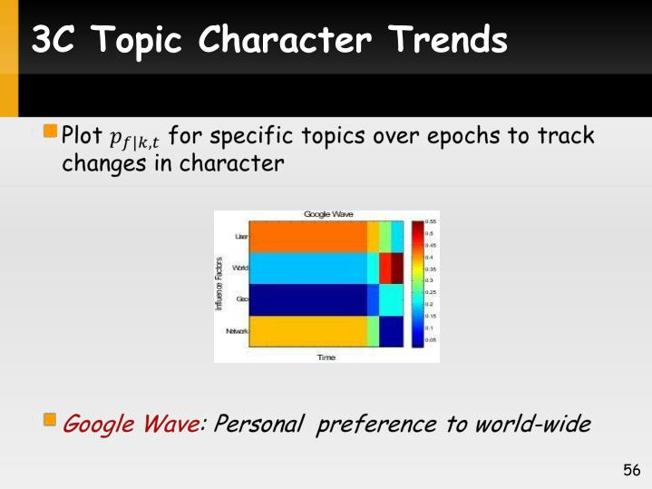 3C Topic Character Trends